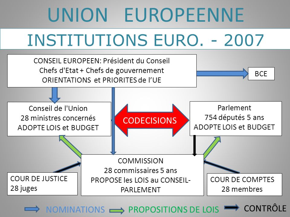 UNION EUROPEENNE INSTITUTIONS EURO. - 2007 CODECISIONS NOMINATIONS