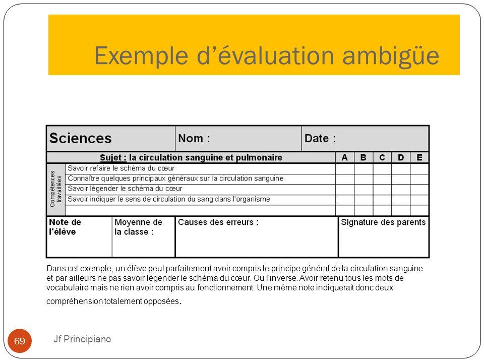 Exemple d'évaluation ambigüe