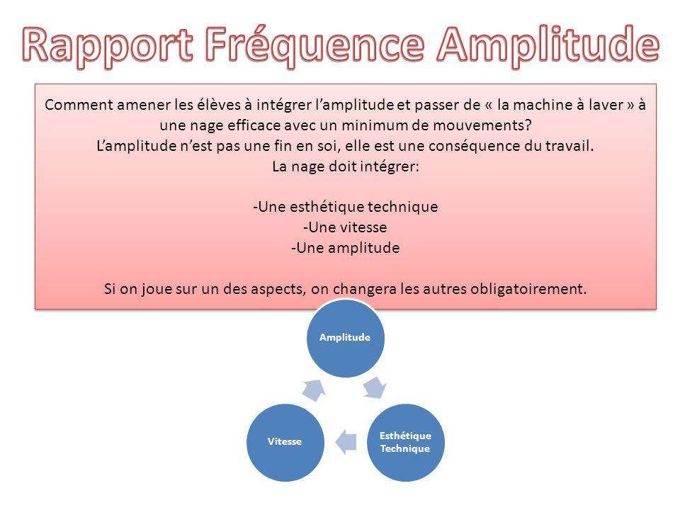 Rapport Fréquence Amplitude