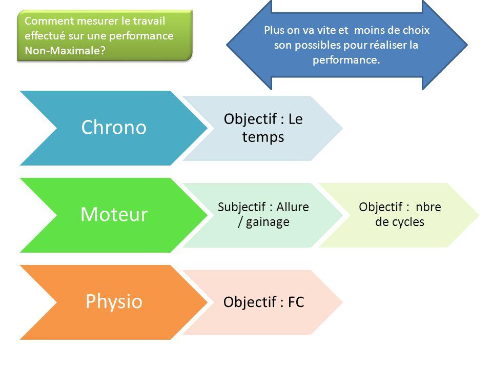 Chrono Moteur Physio Objectif : Le temps Objectif : FC