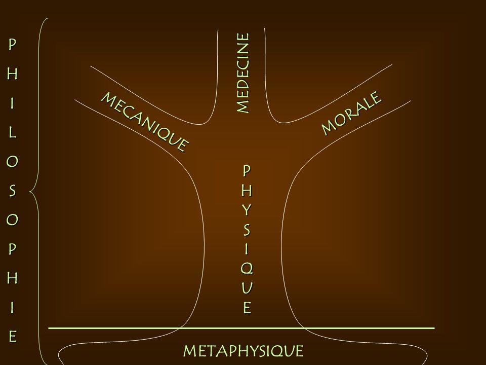 P H I L O S E MEDECINE MORALE MECANIQUE P H Y S I Q U E METAPHYSIQUE