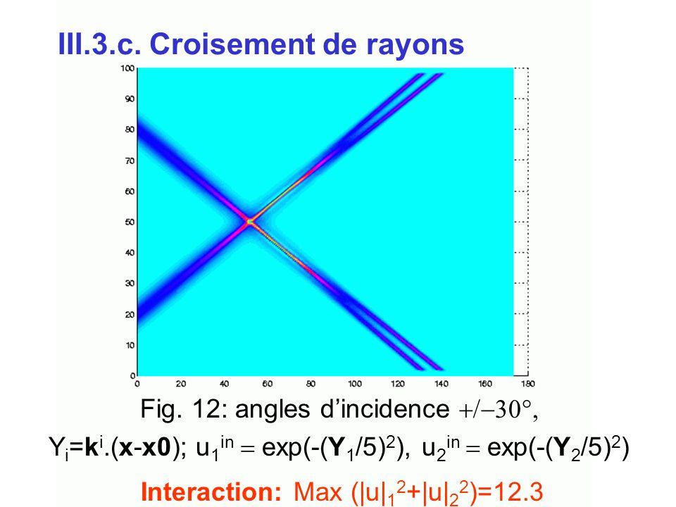 III.3.c. Croisement de rayons