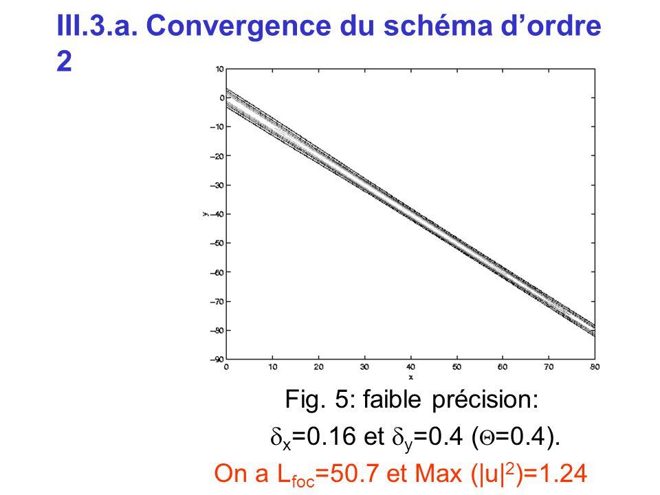 III.3.a. Convergence du schéma d'ordre 2