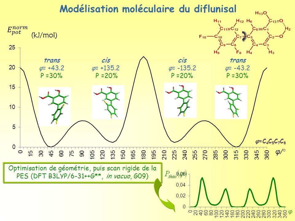 Modélisation moléculaire du diflunisal