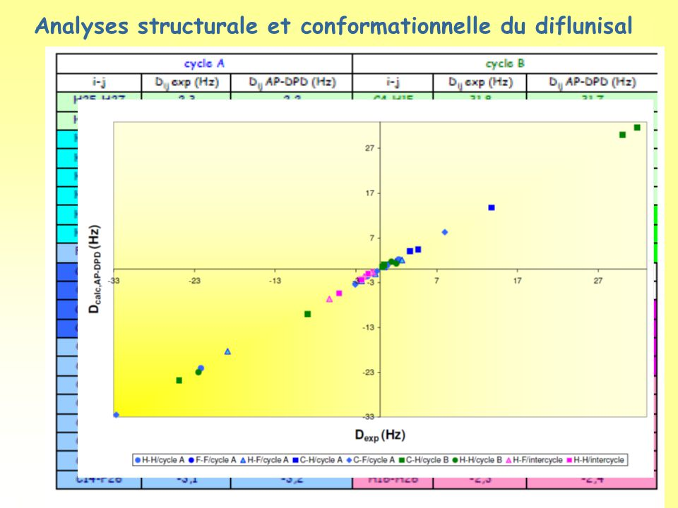 Analyses structurale et conformationnelle du diflunisal
