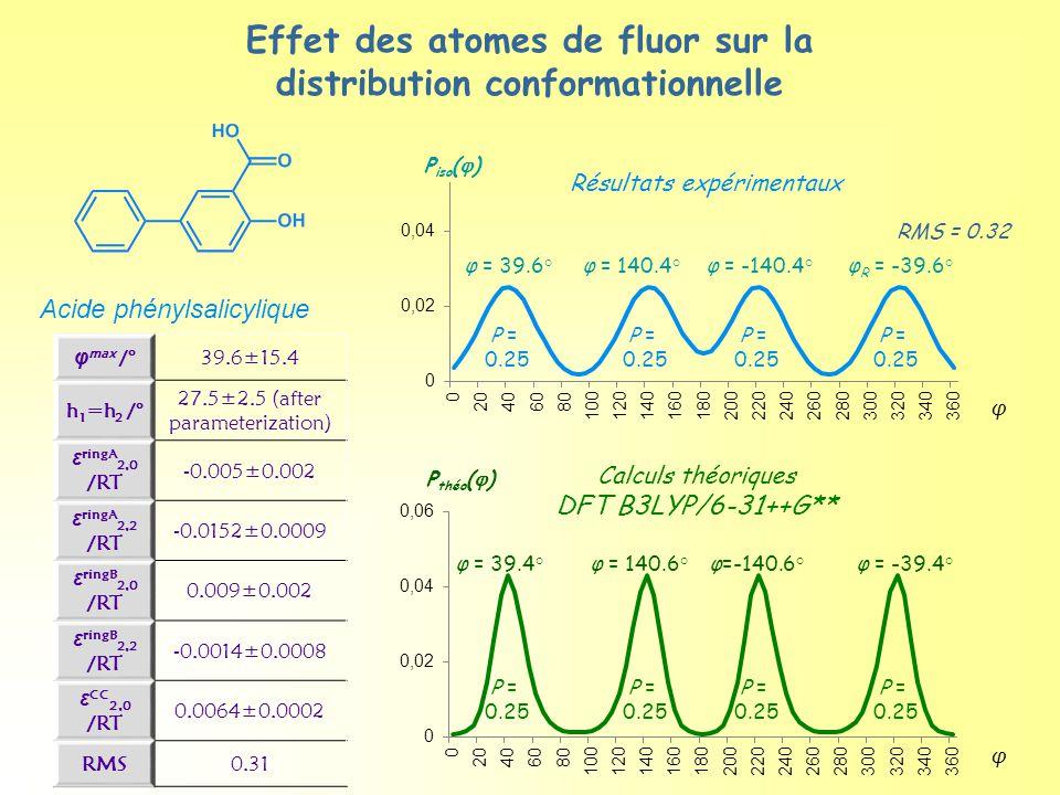 Effet des atomes de fluor sur la distribution conformationnelle