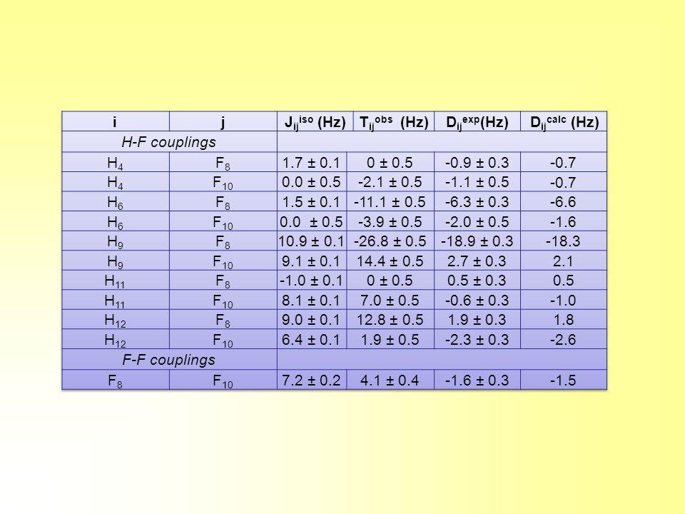 i j Jijiso (Hz) Tijobs (Hz) Dijexp(Hz) Dijcalc (Hz)