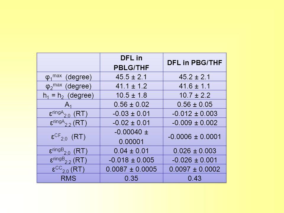 DFL in PBLG/THF DFL in PBG/THF