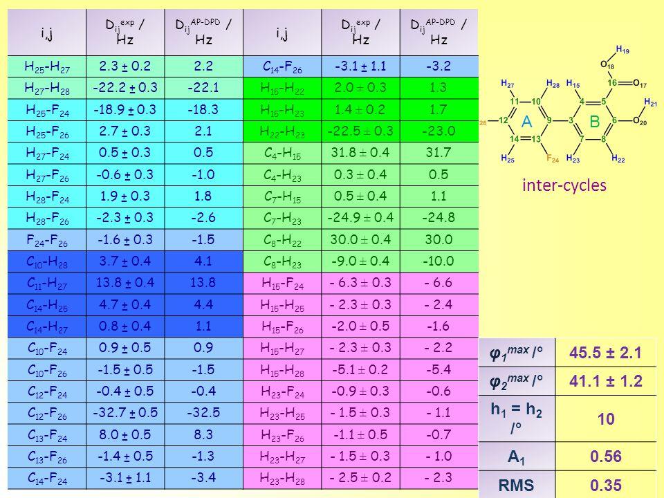 inter-cycles A B φ1max /° 45.5 ± 2.1 φ2max /° 41.1 ± 1.2 h1 = h2 /° 10
