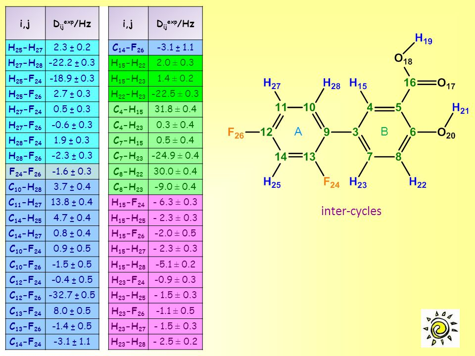 inter-cycles A B i,j Dijexp/Hz H25-H27 2.3 ± 0.2 C14-F26 -3.1 ± 1.1
