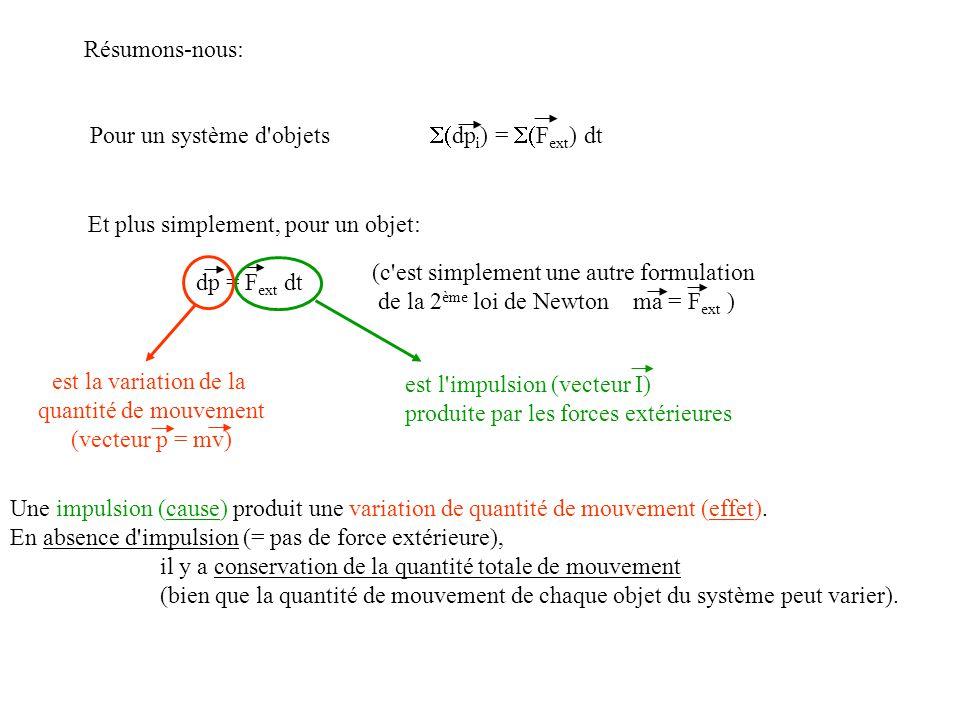 Résumons-nous: Pour un système d objets S(dpi) = S(Fext) dt. Et plus simplement, pour un objet: