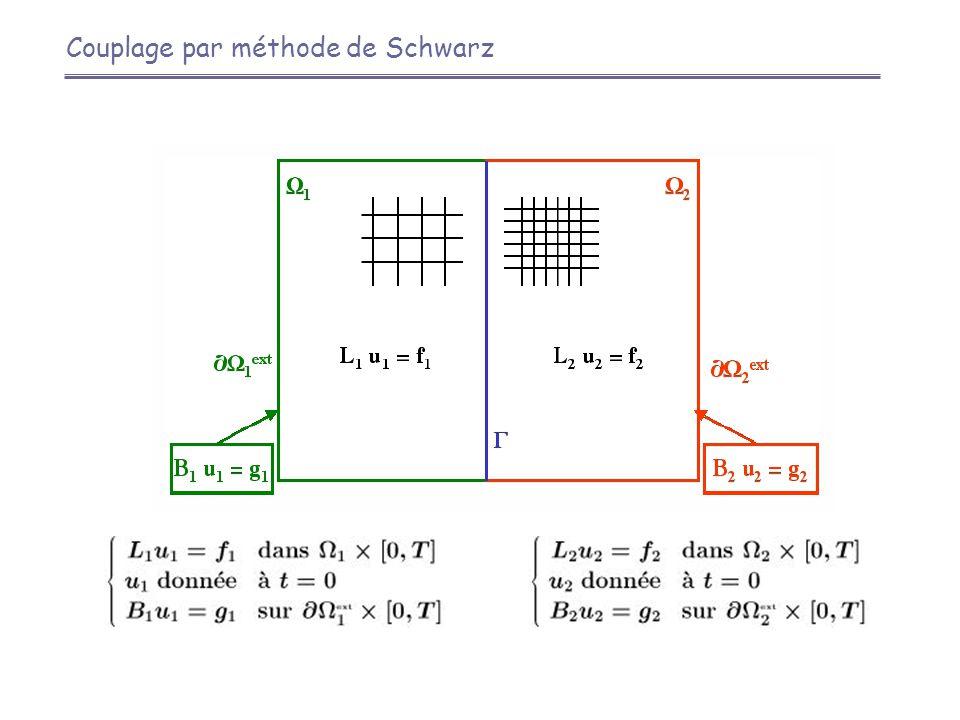 Couplage par méthode de Schwarz