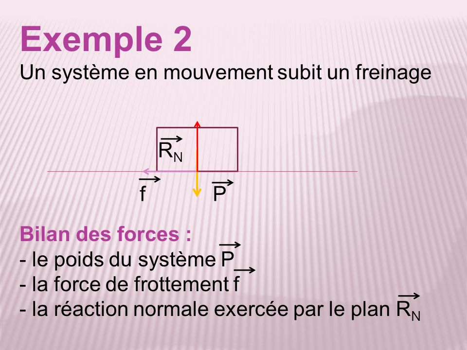 Exemple 2 Un système en mouvement subit un freinage RN f P