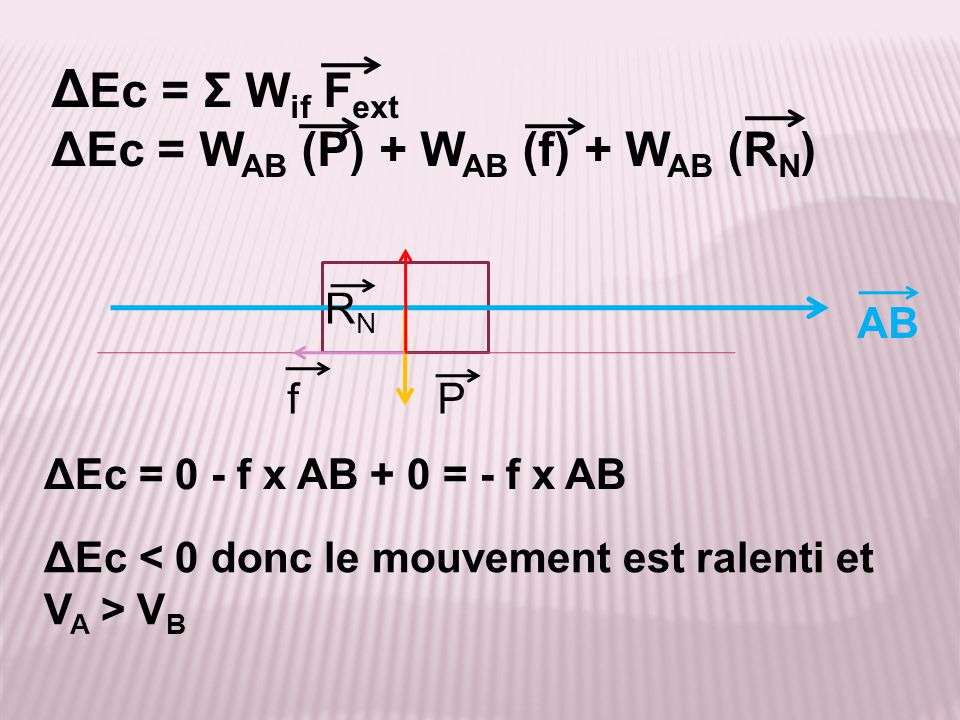 ΔEc = Σ Wif Fext ΔEc = WAB (P) + WAB (f) + WAB (RN) RN AB f P