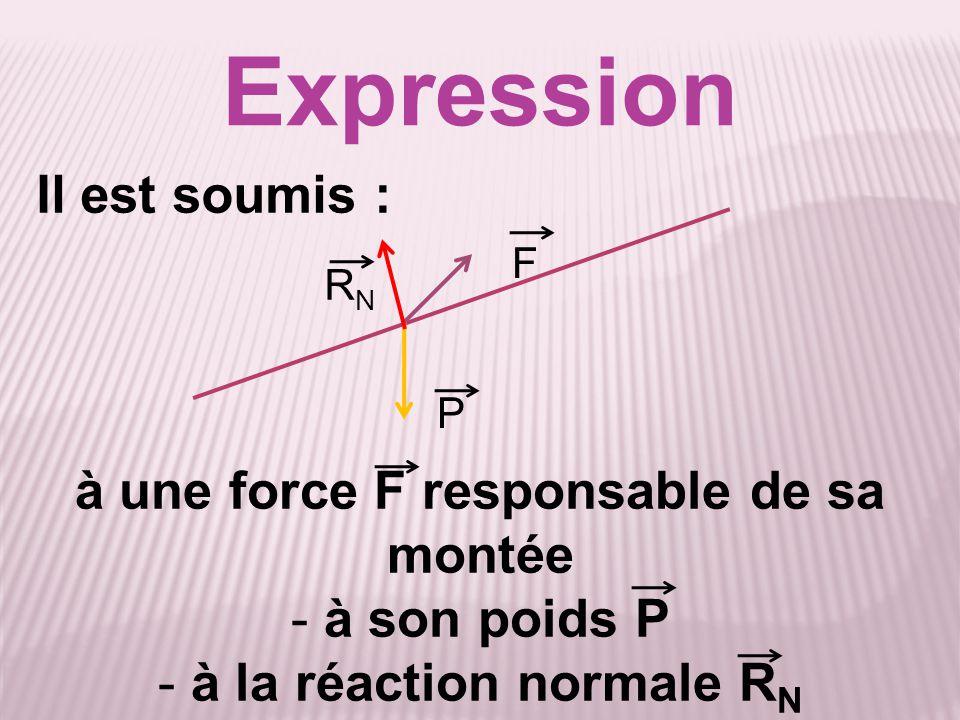 à une force F responsable de sa montée à la réaction normale RN