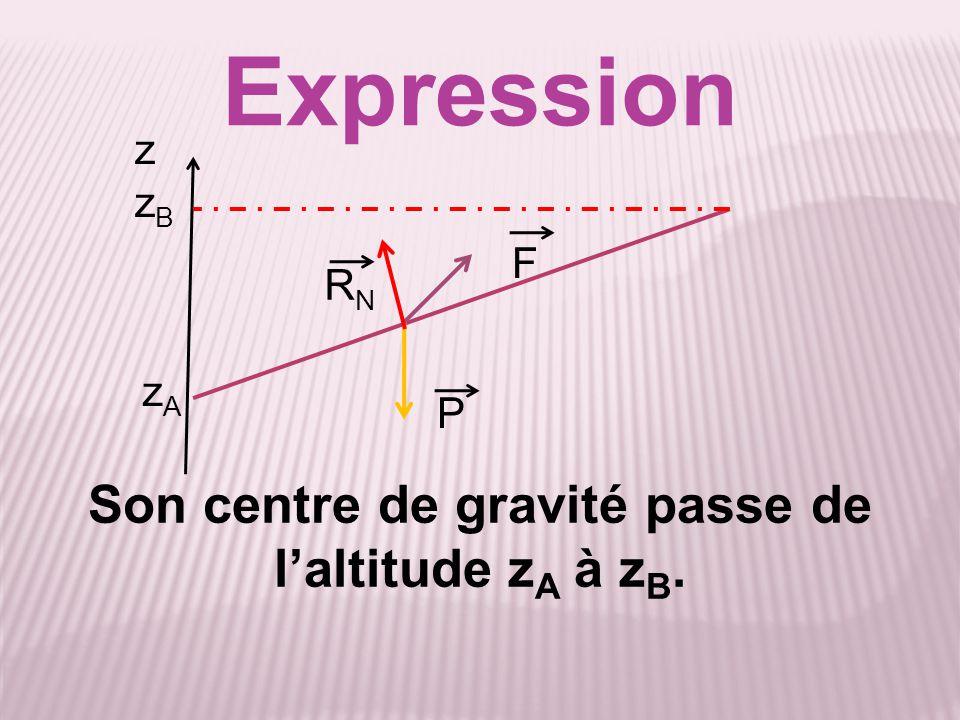 Son centre de gravité passe de l'altitude zA à zB.