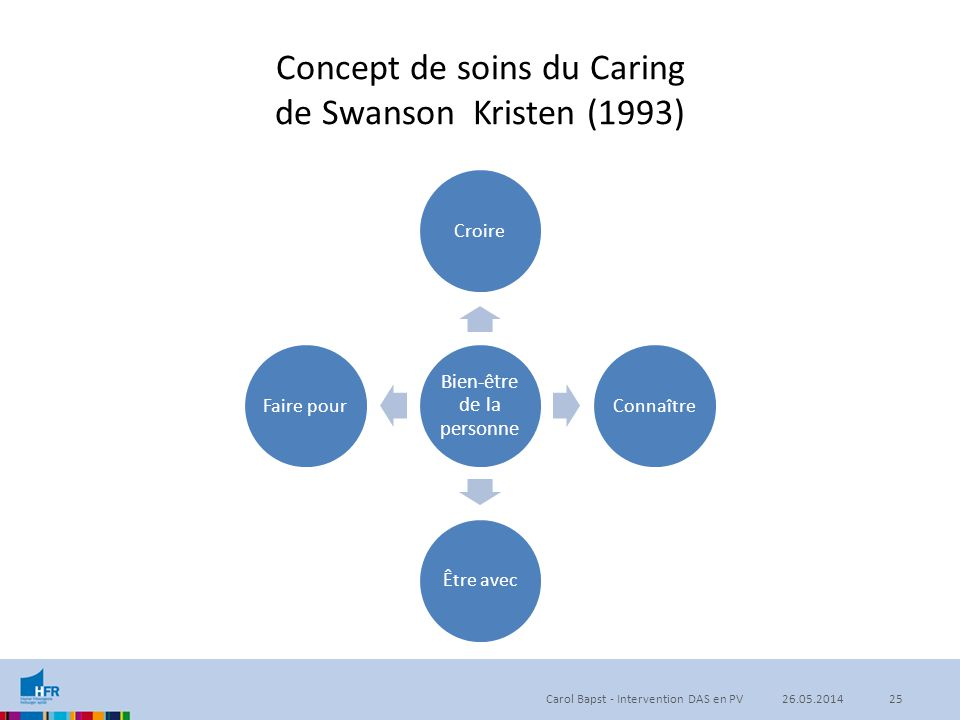 Concept de soins du Caring de Swanson Kristen (1993)