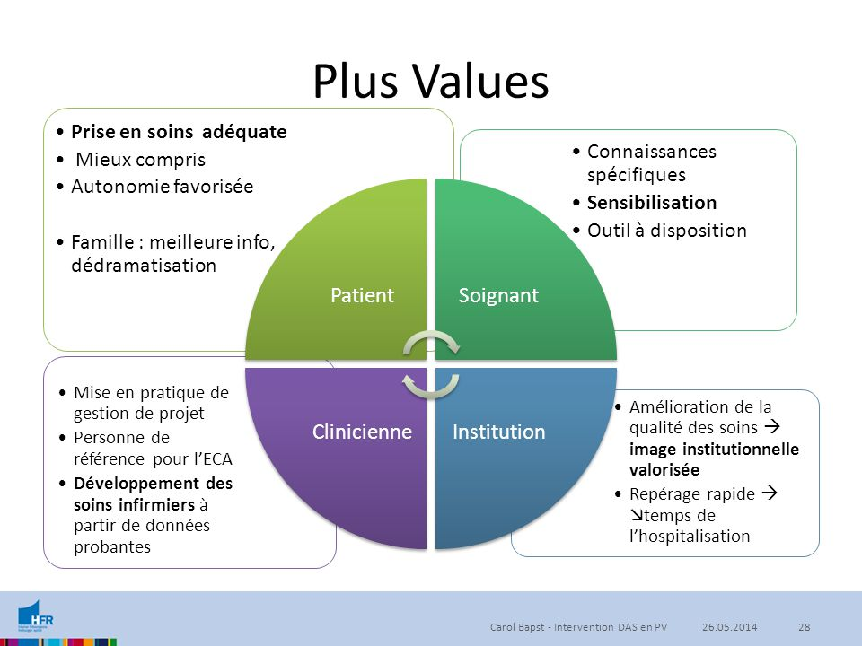 Plus Values Patient Soignant Institution Clinicienne
