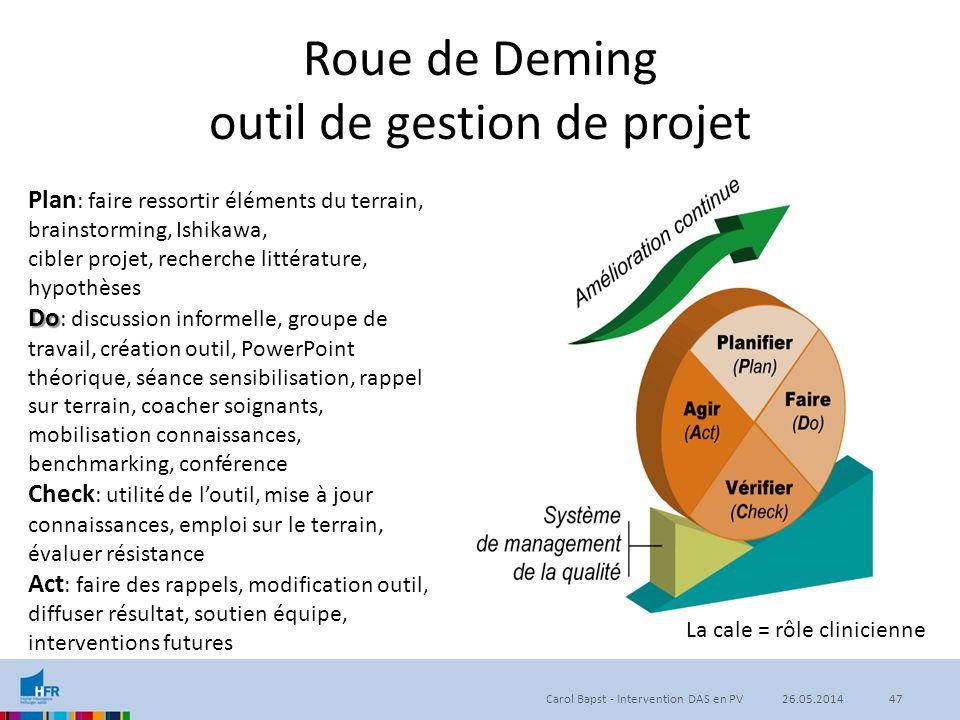 Roue de Deming outil de gestion de projet