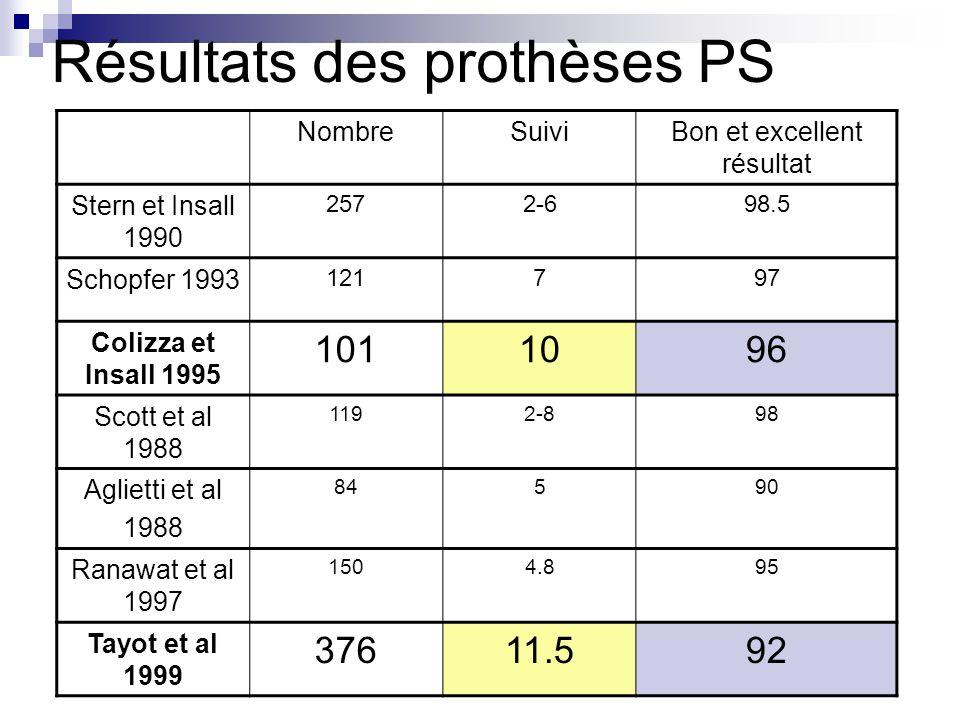 Résultats des prothèses PS