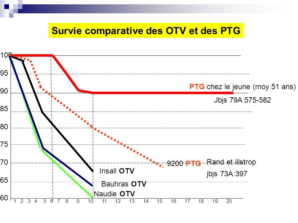 Survie comparative des OTV et des PTG