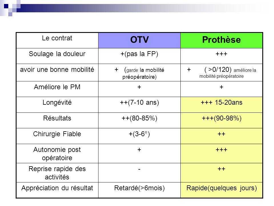 OTV Prothèse Le contrat Soulage la douleur +(pas la FP) +++