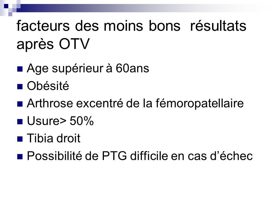 facteurs des moins bons résultats après OTV