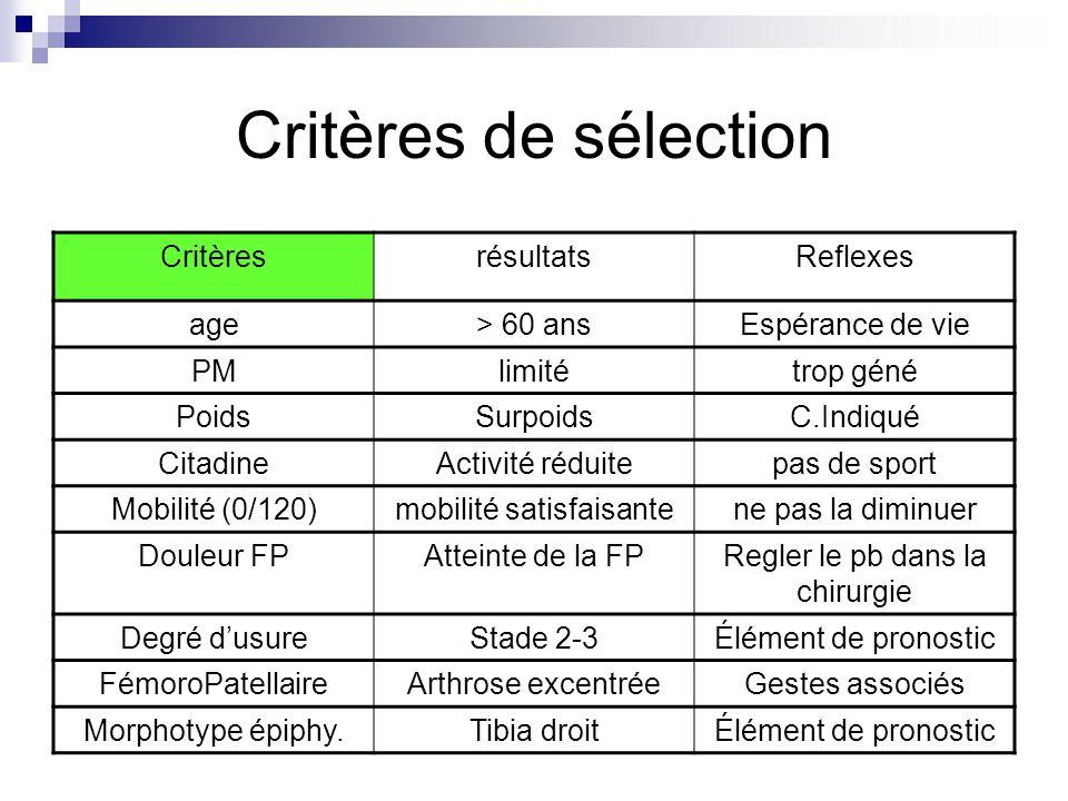 Critères de sélection Critères résultats Reflexes age > 60 ans