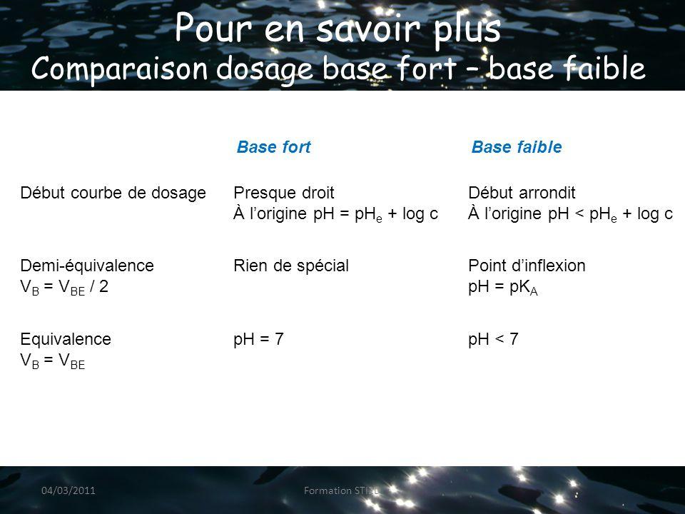 Pour en savoir plus Comparaison dosage base fort – base faible