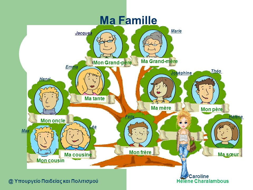 Ma Famille Mon Grand-père Ma Grand-mère Ma tante Ma mère Mon père