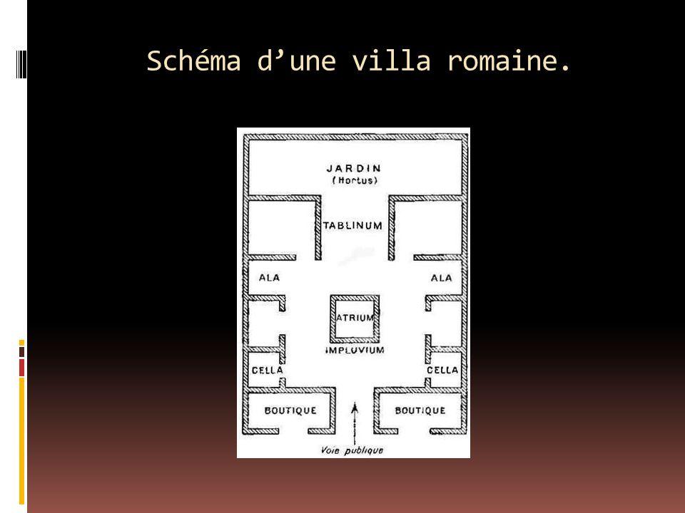 Schéma d'une villa romaine.