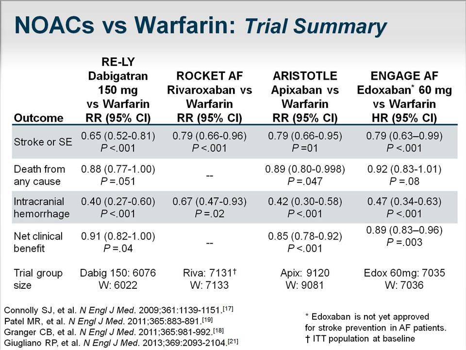 NOACs vs Warfarin: Trial Summary