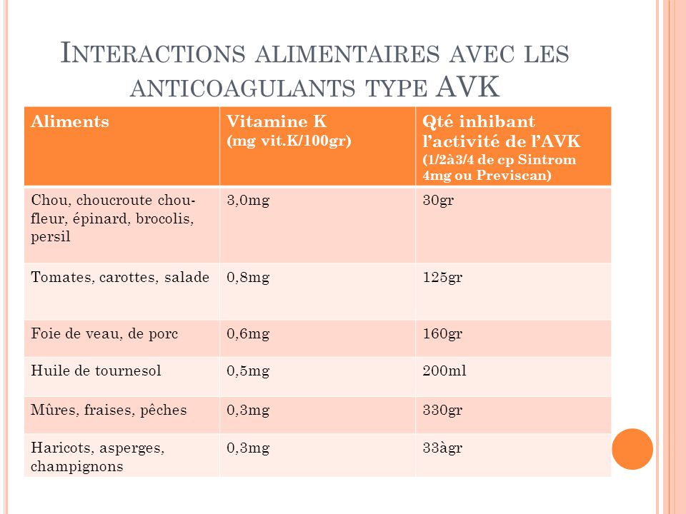 L'anticoagulation que faut-il savoir ? - ppt video online