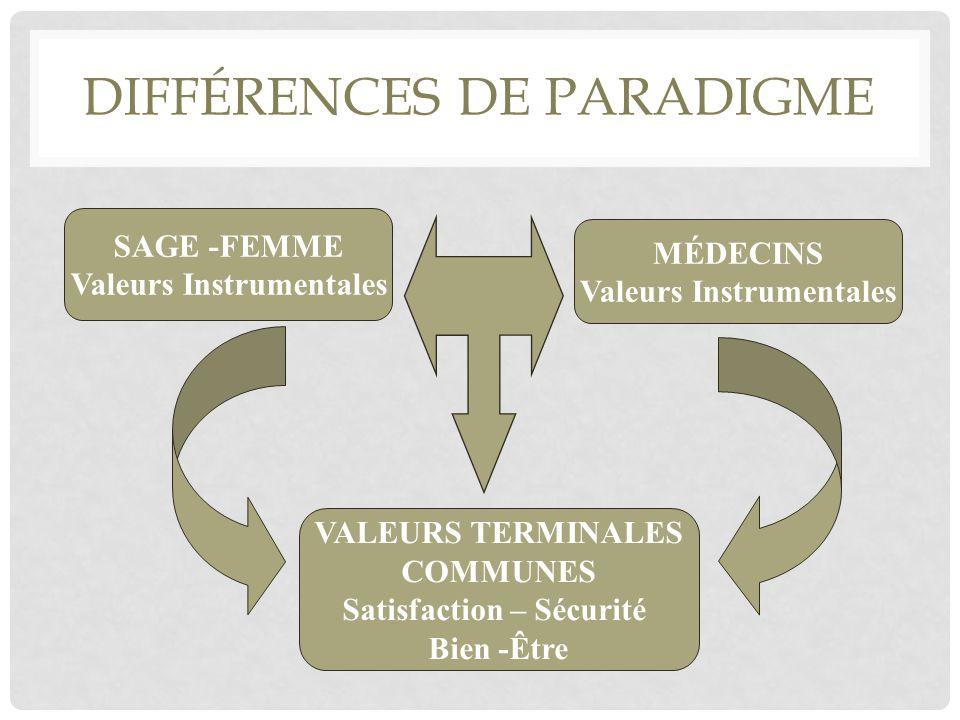 DIFFÉRENCES DE PARADIGME