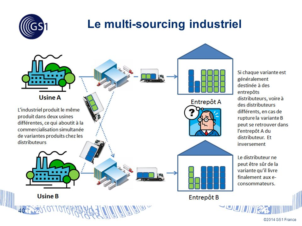 Le multi-sourcing industriel
