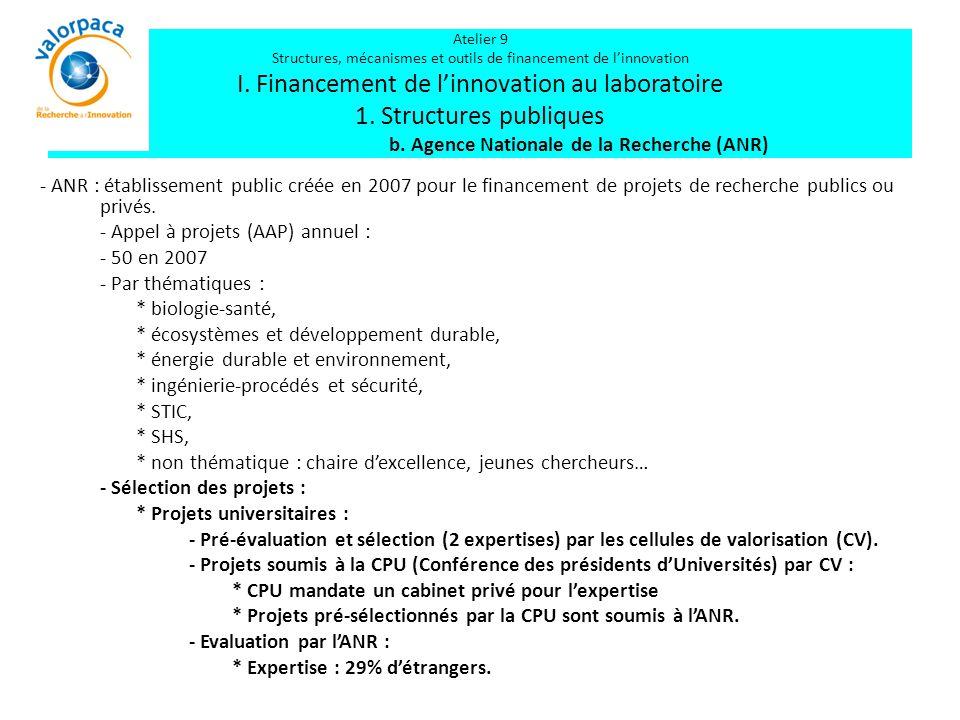 Atelier 9 Structures, mécanismes et outils de financement de l'innovation I. Financement de l'innovation au laboratoire 1. Structures publiques b. Agence Nationale de la Recherche (ANR)