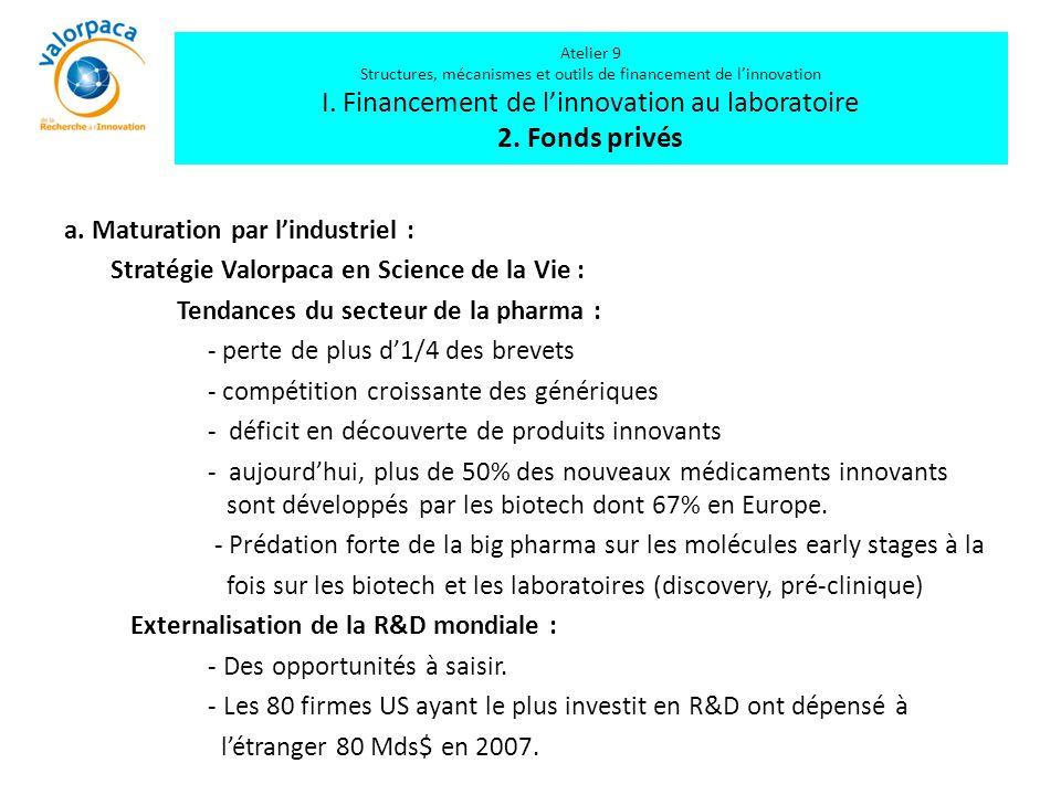 Atelier 9 Structures, mécanismes et outils de financement de l'innovation I. Financement de l'innovation au laboratoire 2. Fonds privés