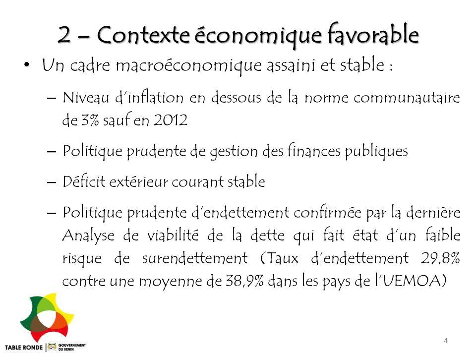 2 – Contexte économique favorable