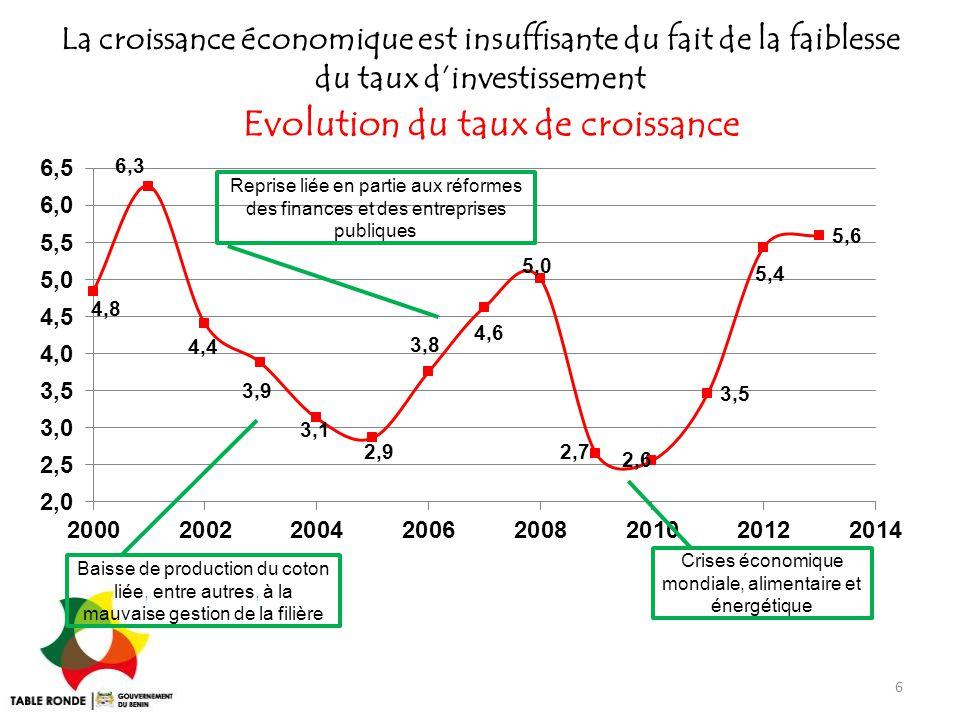 Evolution du taux de croissance
