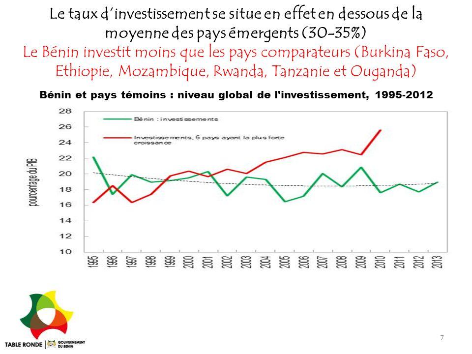 Bénin et pays témoins : niveau global de l investissement, 1995-2012