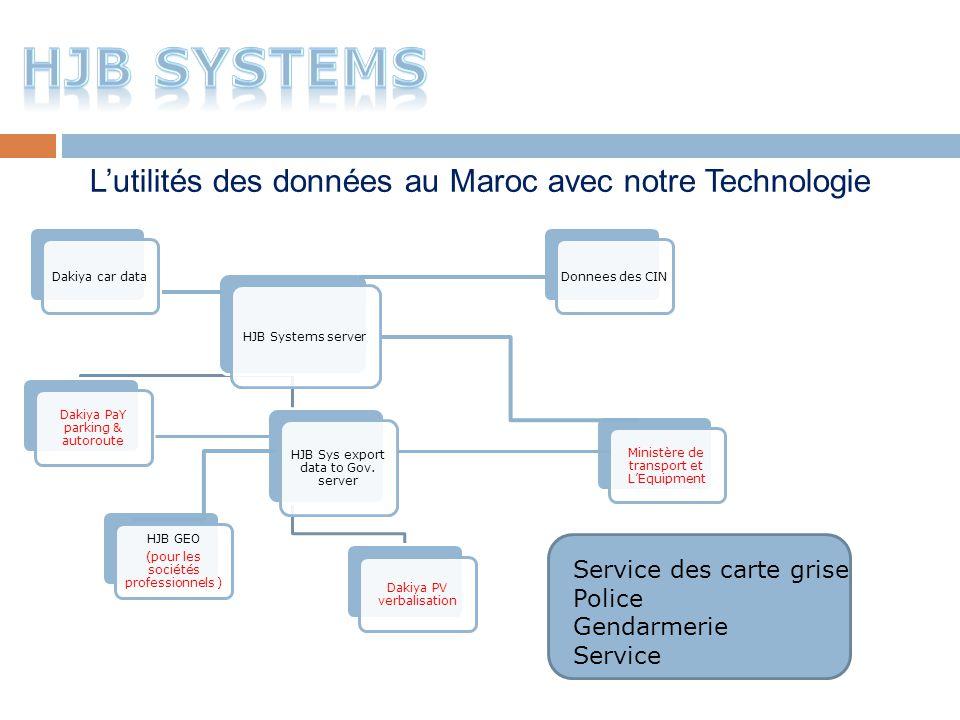 HJB SYSTEMS L'utilités des données au Maroc avec notre Technologie