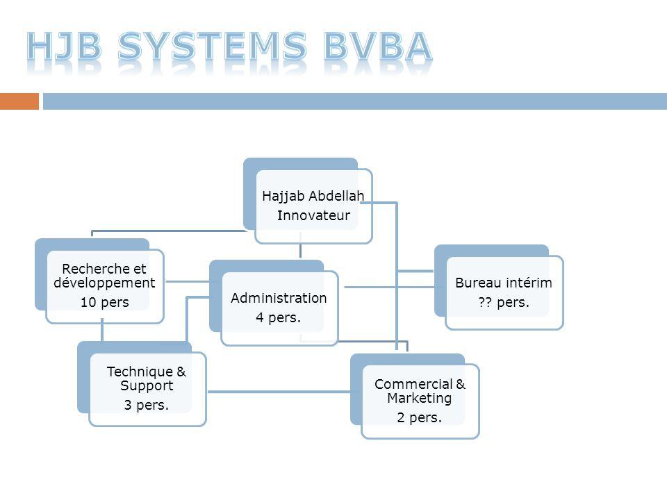 HJB Systems bvba Hajjab Abdellah Innovateur Recherche et développement