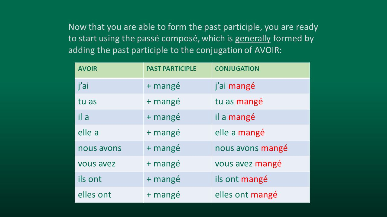 Now that you are able to form the past participle, you are ready to start using the passé composé, which is generally formed by adding the past participle to the conjugation of AVOIR: