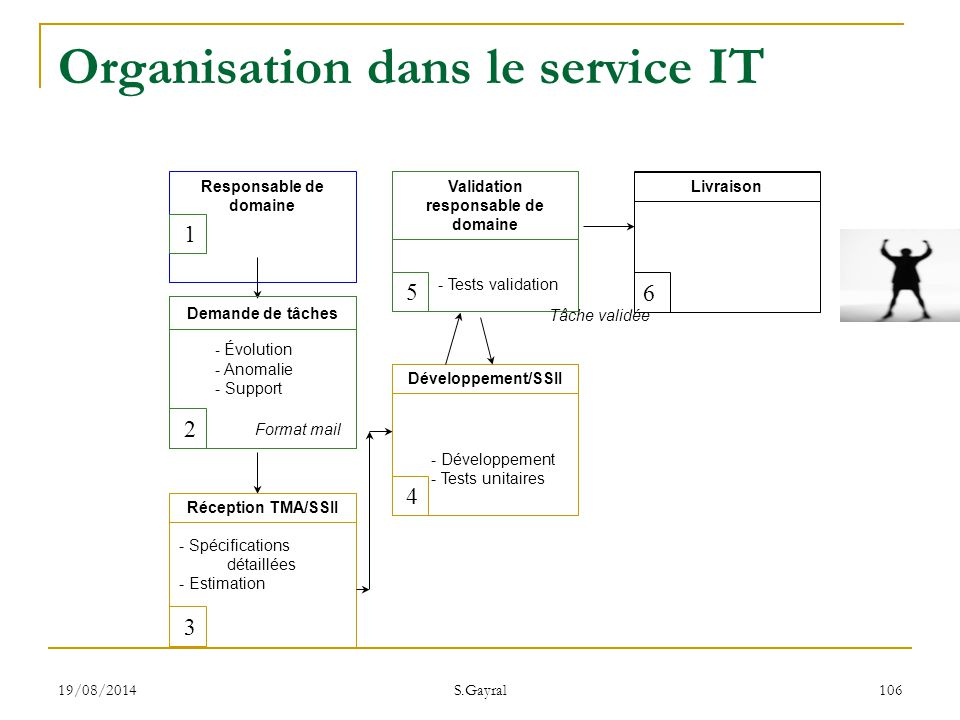 Organisation dans le service IT