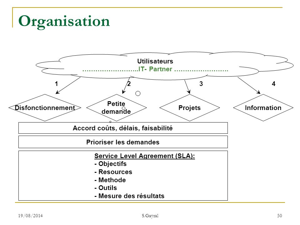 Organisation Utilisateurs ……………………..IT- Partner ……………………. 1 2 3 4