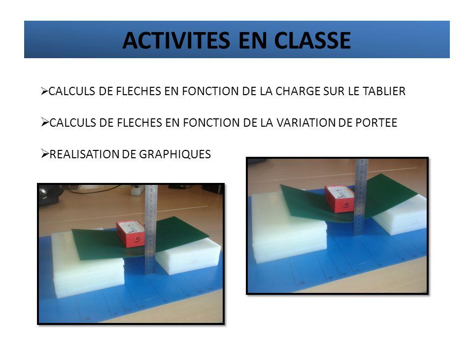 ACTIVITES EN CLASSE CALCULS DE FLECHES EN FONCTION DE LA CHARGE SUR LE TABLIER. CALCULS DE FLECHES EN FONCTION DE LA VARIATION DE PORTEE.