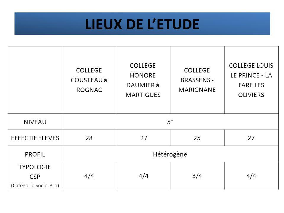 LIEUX DE L'ETUDE COLLEGE COUSTEAU à ROGNAC