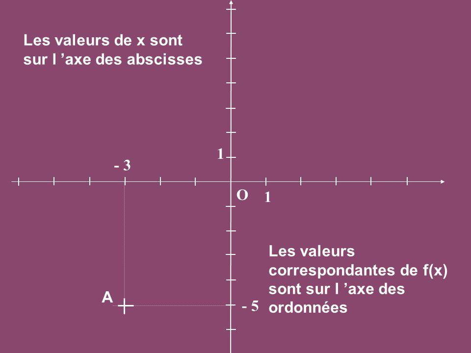 Les valeurs de x sont sur l 'axe des abscisses