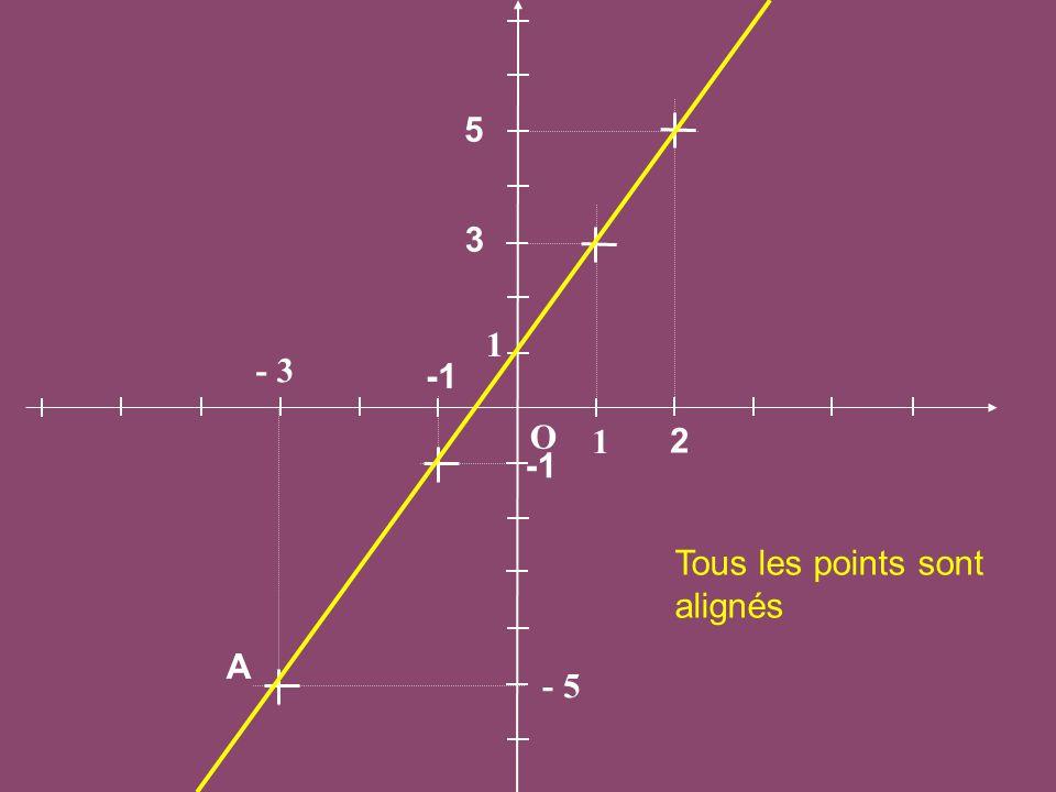 O 1 - 3 - 5 A 2 5 3 -1 Tous les points sont alignés