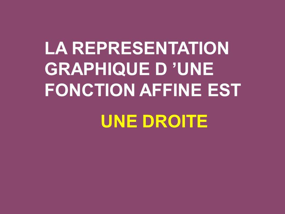 LA REPRESENTATION GRAPHIQUE D 'UNE FONCTION AFFINE EST